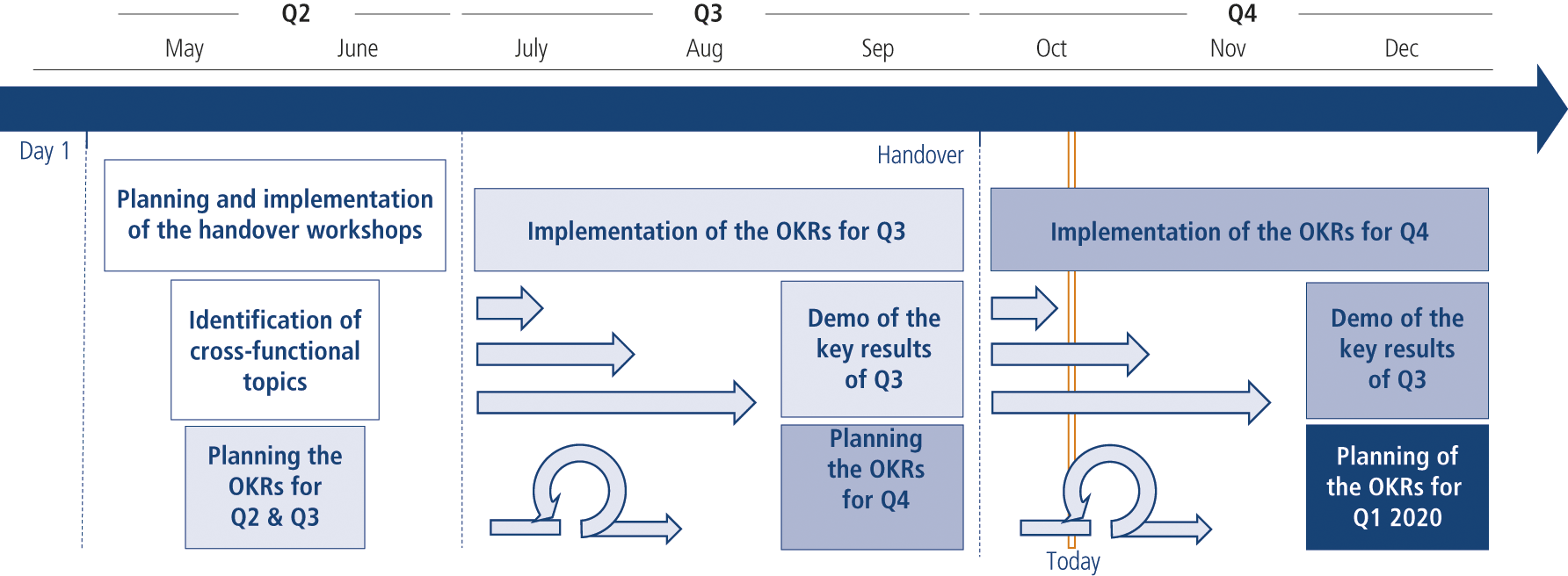 Fig. 4: Quarterly sequence of the OKR cycle