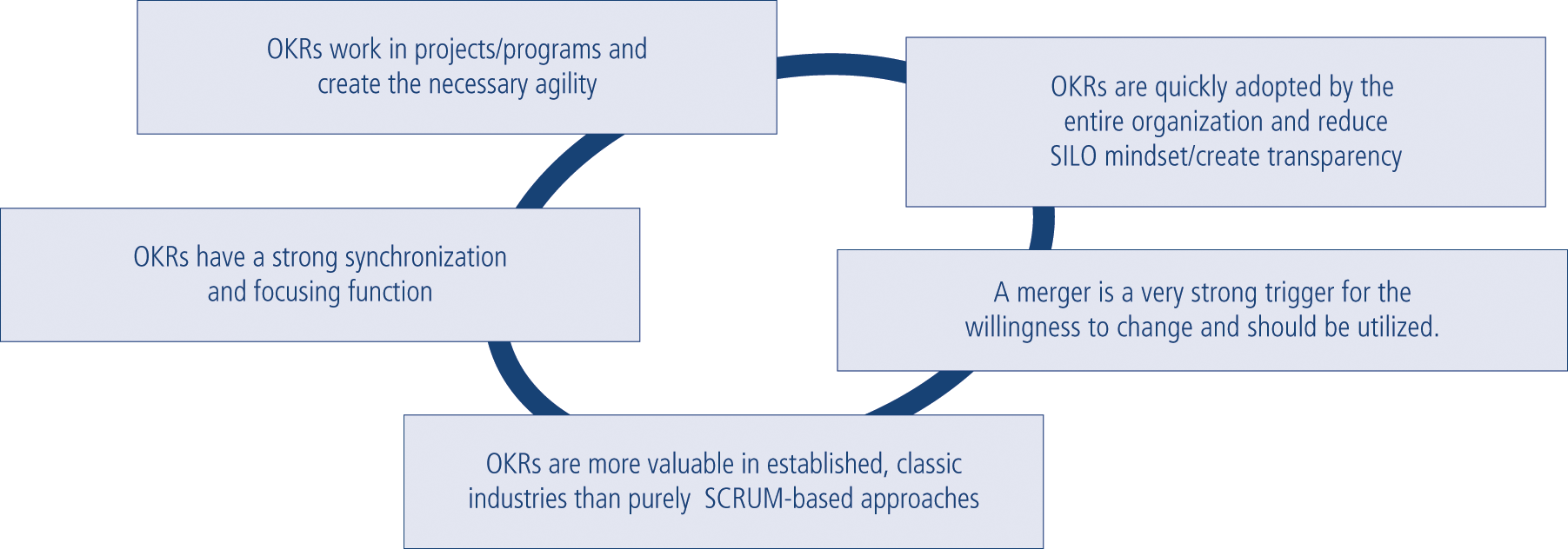 Fig. 5: OKRs as a (program) management tool. The most important findings