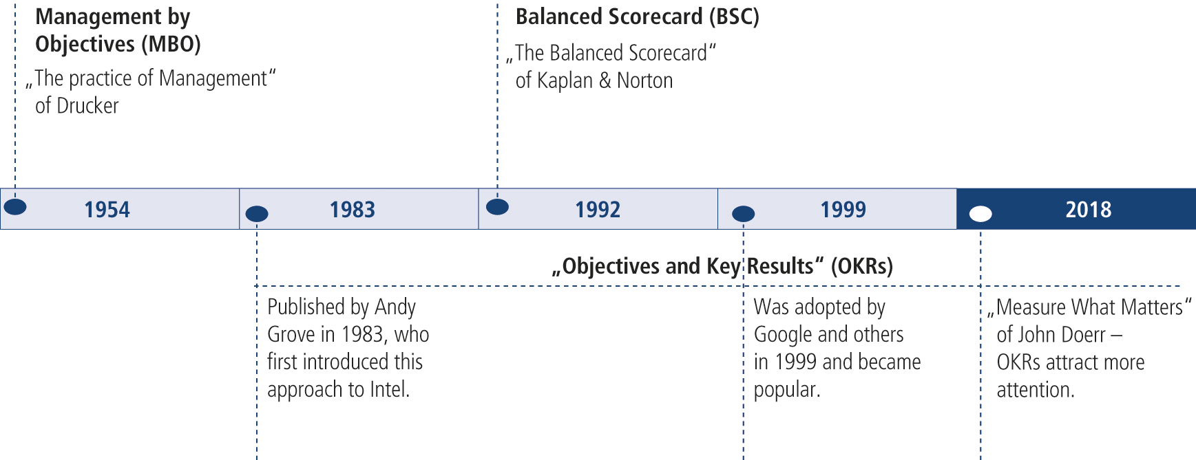 Fig. 6: Historical overview of objectives and key results