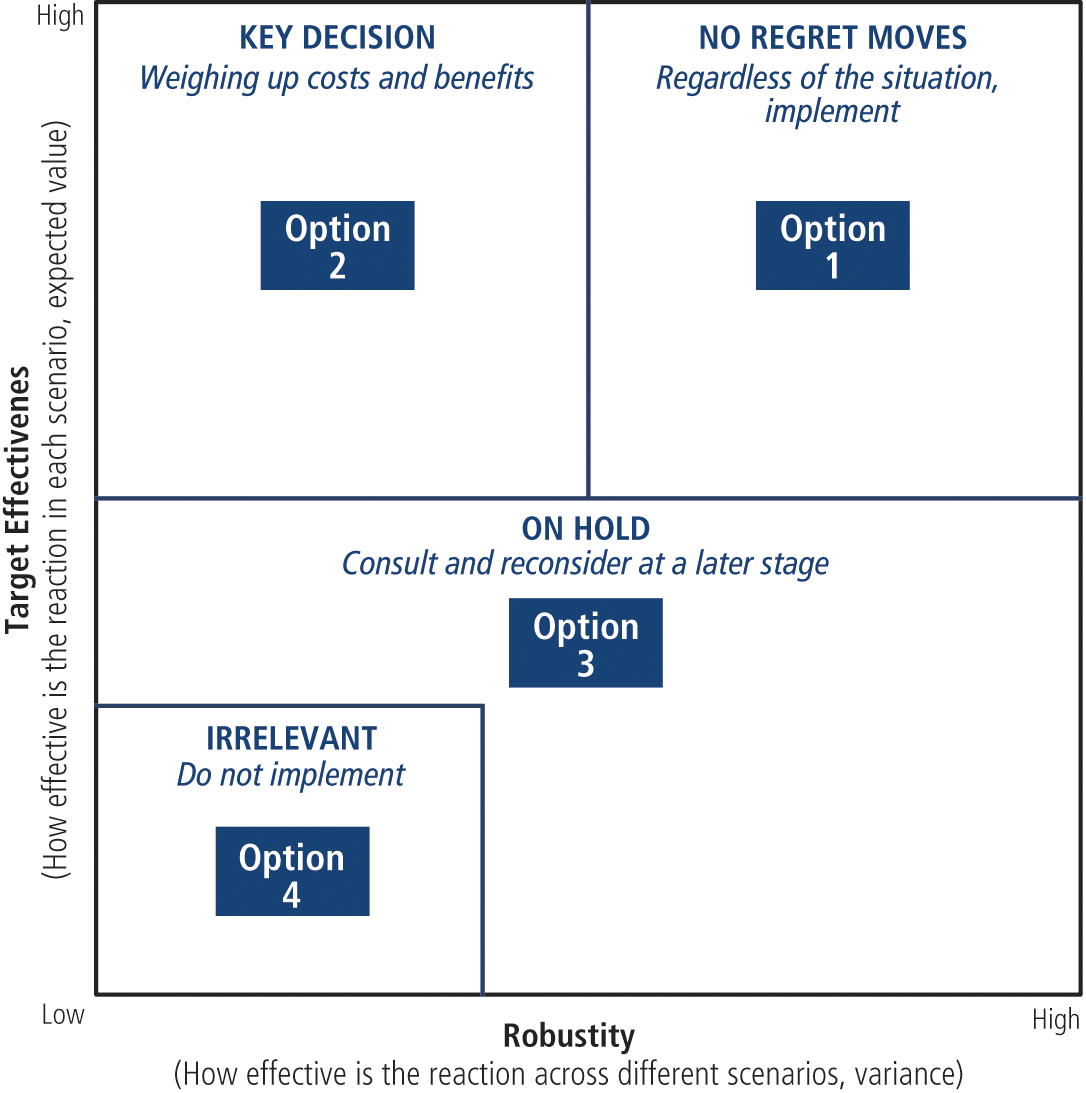 Fig. 4: Decision portfolio based on the evaluation of the target effectiveness and robustness of the options for action