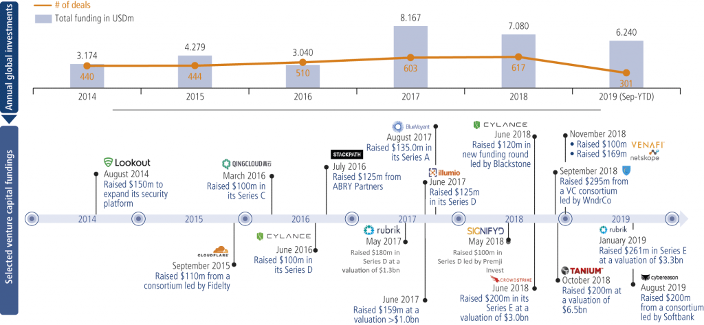 Fig. 9 • Venture Capital funding in Cyber Security sector from 2014 until today