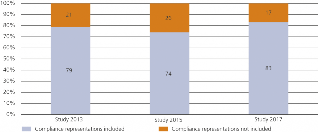 Graphic 2 • Usage of Compliance Representations in Purchase Agreements in Europe