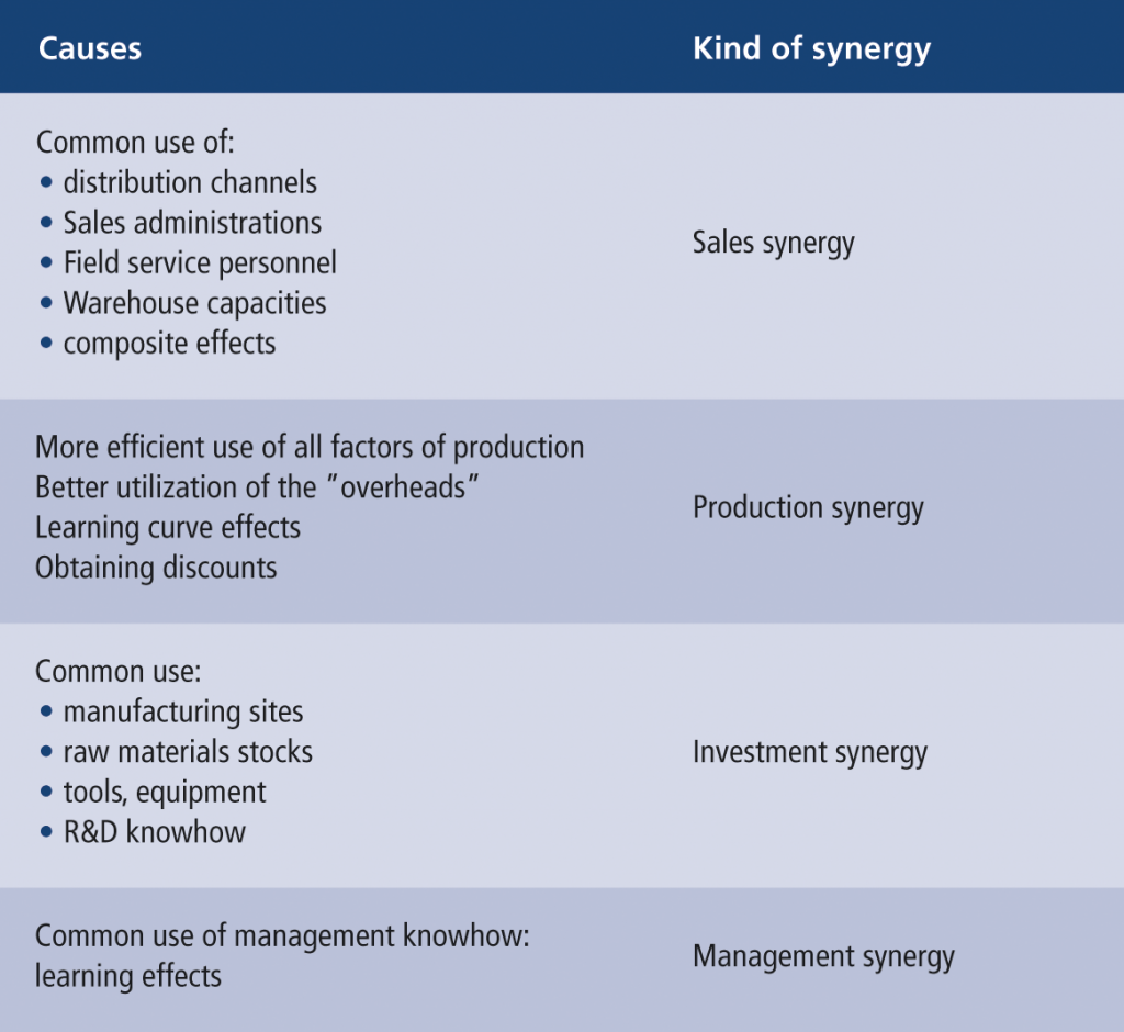 Fig. 1 • Causes of various kinds of synergies