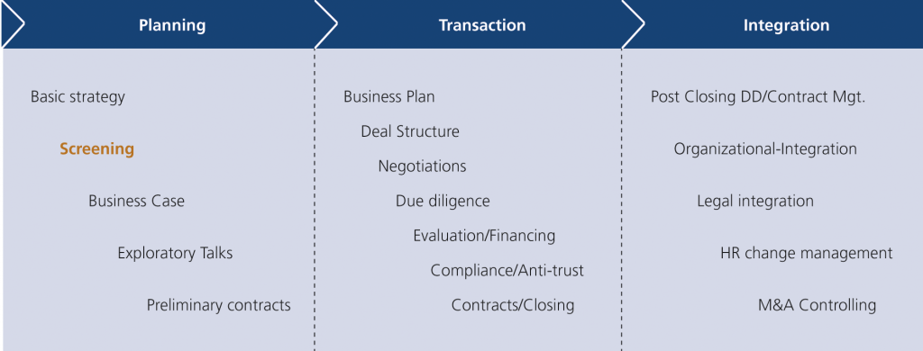 Fig. 2 • The M&A process