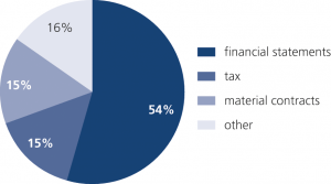 Fig. 7: Germany: Breaches of financial statements account for more than half of notifications