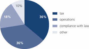 Fig. 8: France: Tax and operations-based breaches each account for more than a third of notifications