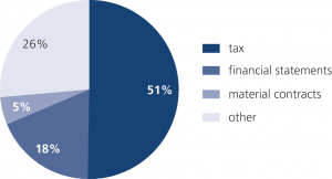 Fig. 9: United Kingdom: Tax breaches accounted for more than 50% of all notifications (between 2009 and 2019).