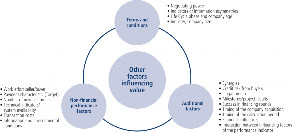 Fig. 2 • Other value influencing factors