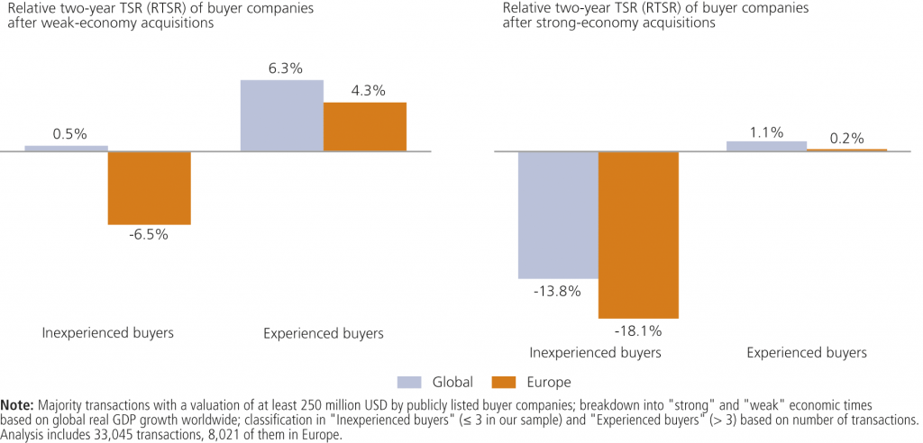 Fig. 4 • Experienced buyer companies realize higher returns; Companies in Europe often lack experience