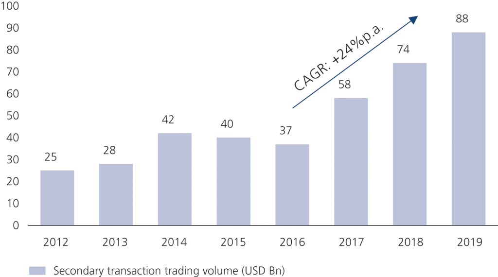 Fig. 1 • Evolution of transaction volume in the secondary market