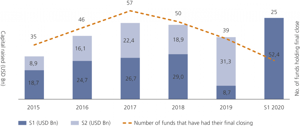 Fig. 3 • Secondaries capital raised between 2015 and S1 2020