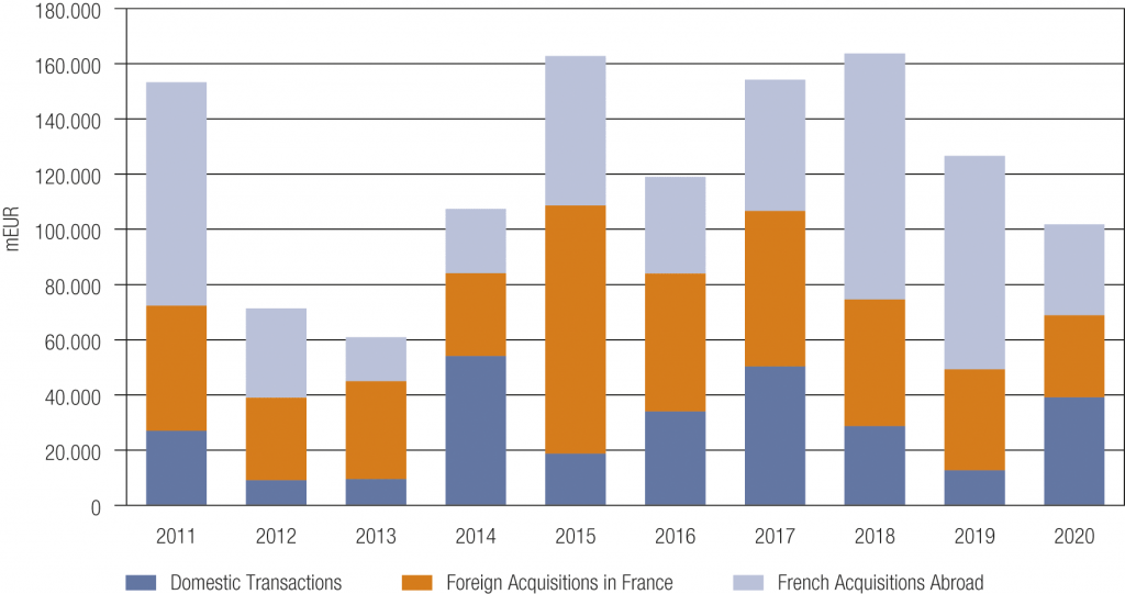 Fig. 1 • M&A Market in France 2011–2020 – Domestic vs. Cross-Border Transactions by Value
