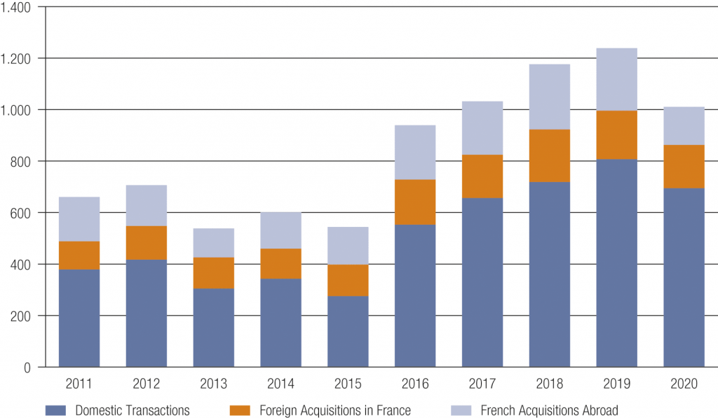 Fig. 2 • M&A Market in France 2011–2020 – Domestic vs. Cross-Border Transactions by number of Deals