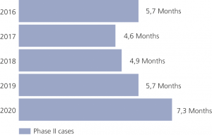 Figure 6: Duration of German Phase II cases, from date of notification until date of issuance/withdrawal.