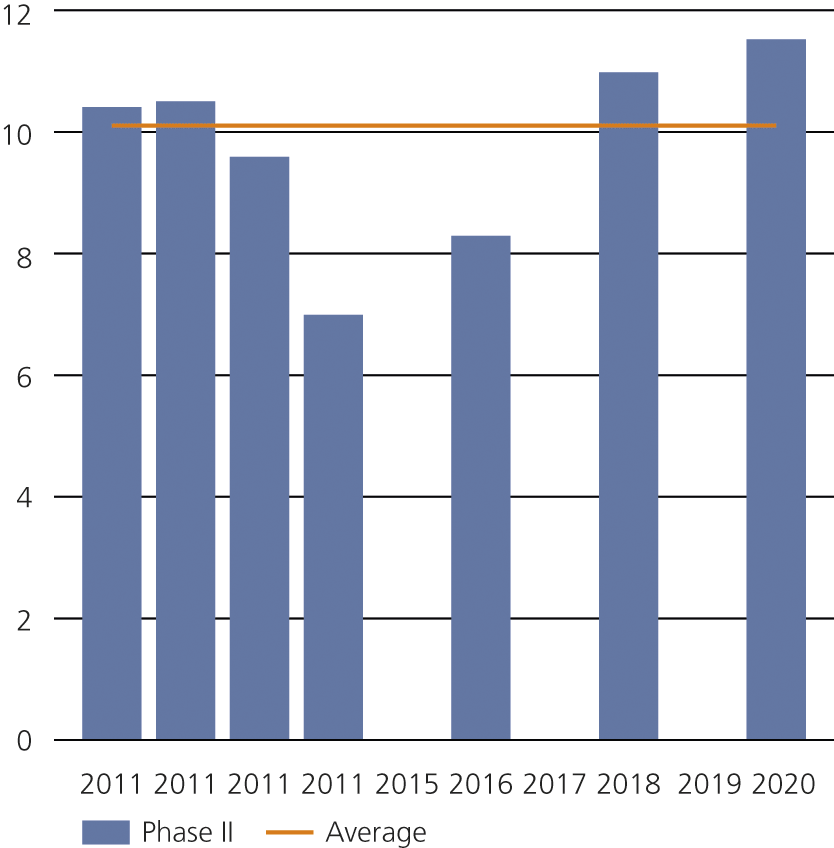 Figure 8: Duration of French Phase II cases, in months (2011-2020).