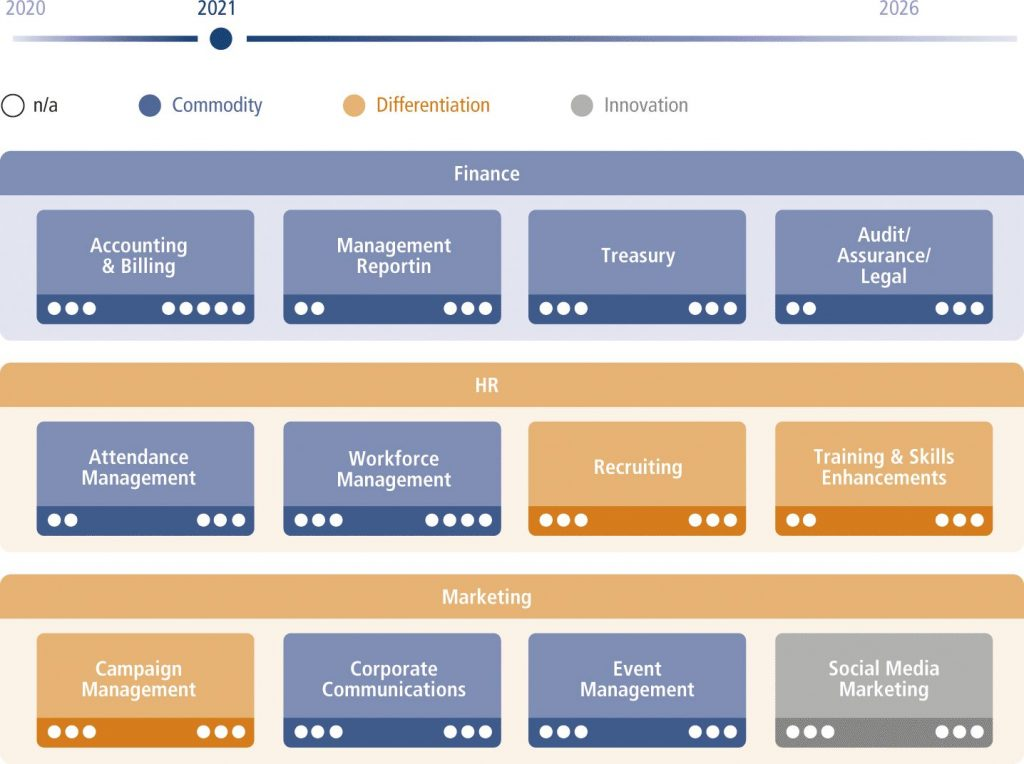 Fig. 1 • Example of a classified Business Capability Map in LeanIX