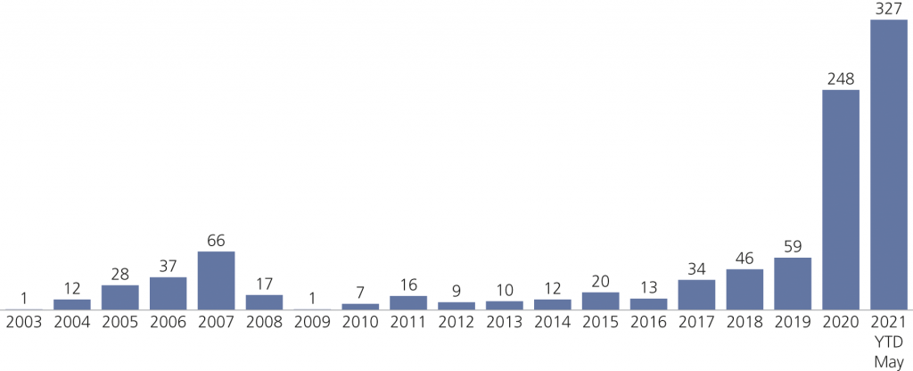 Fig. 2 • Number of SPAC IPOs since 2003